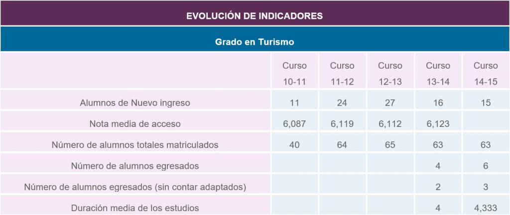 evolucion-de-indicadoes-es